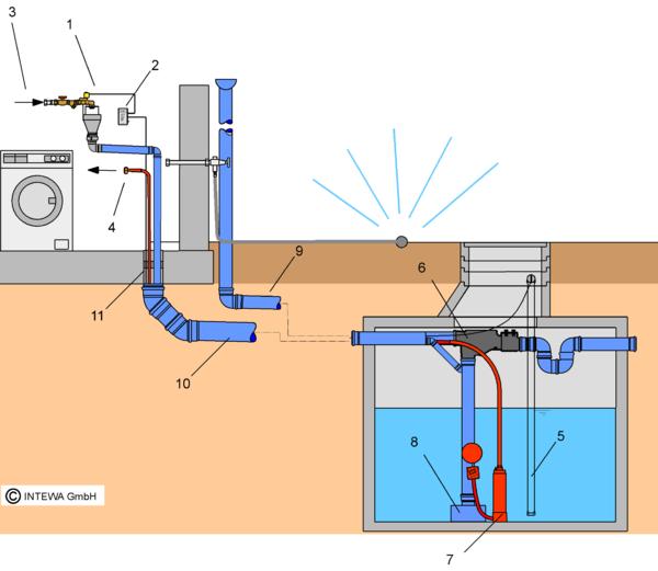 Pumpen, Brauch- und Regenwasserwerke – INTEWA Wiki