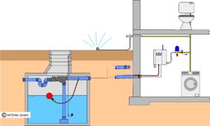 pumpen brauch und regenwasserwerke intewa wiki. Black Bedroom Furniture Sets. Home Design Ideas