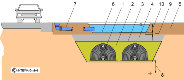 Trough-trench infiltration with DRAINMAX Tunnel